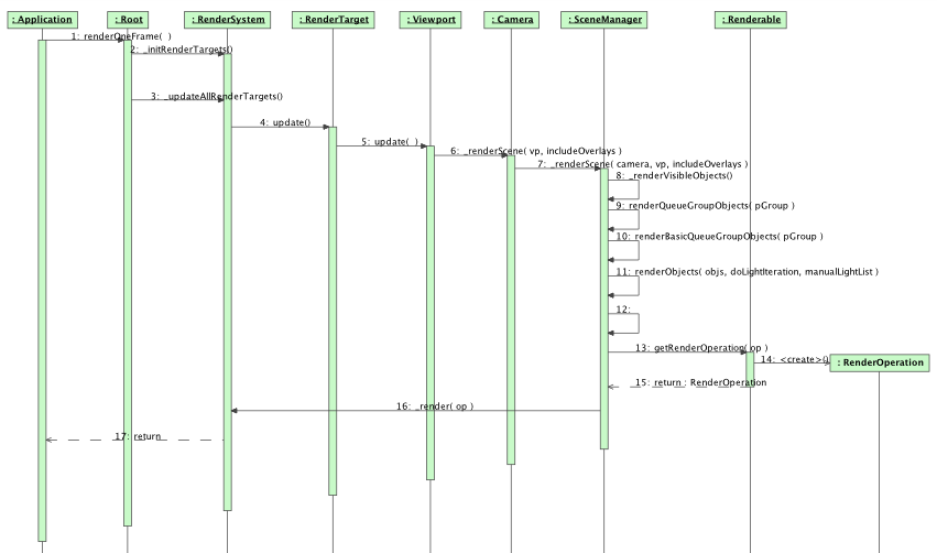Sequence diagram showing the rendering of one frame